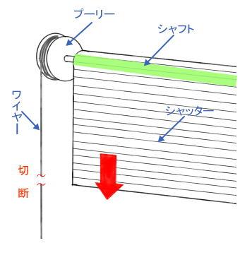 シャッターの構造のイラストです